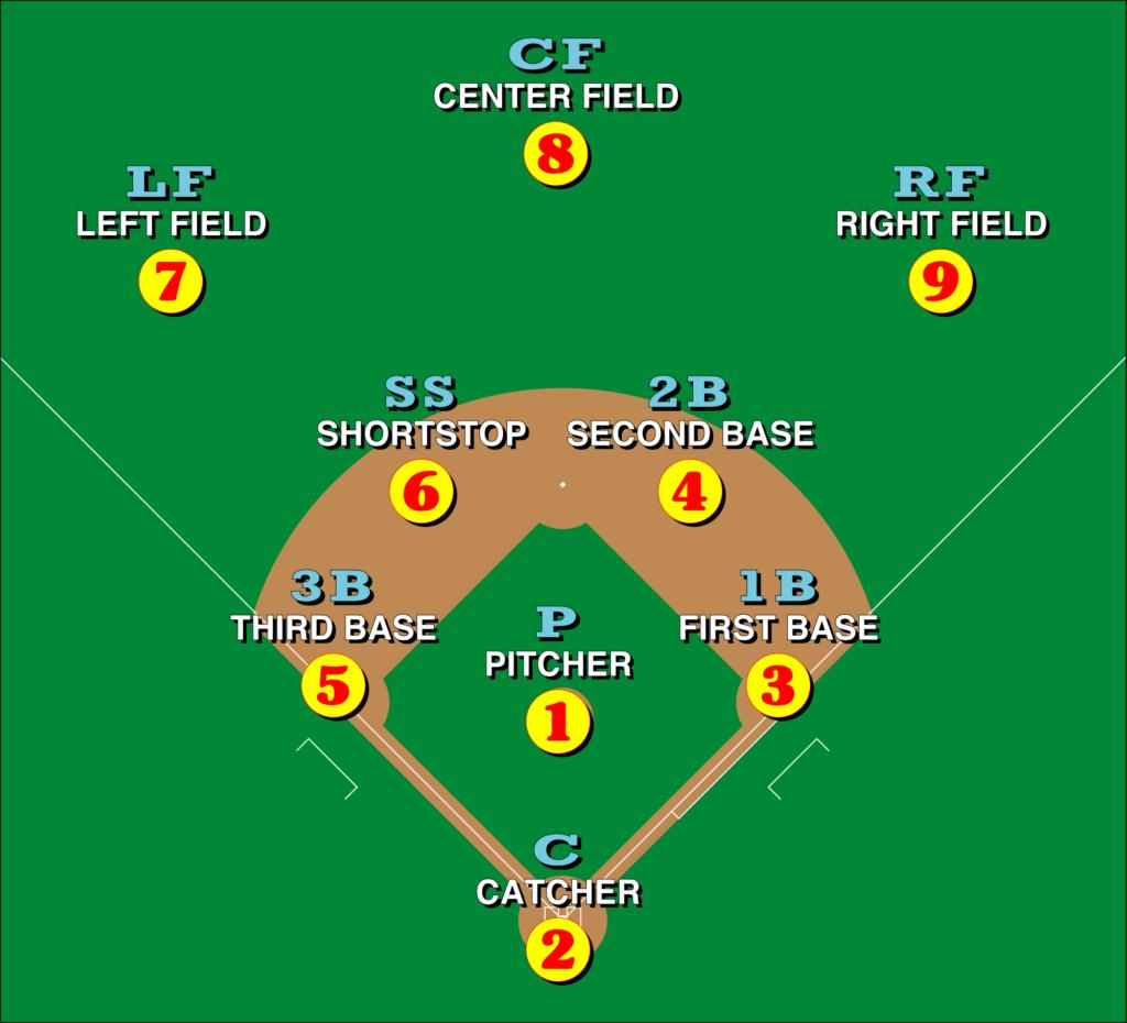 Baseball Players Positions