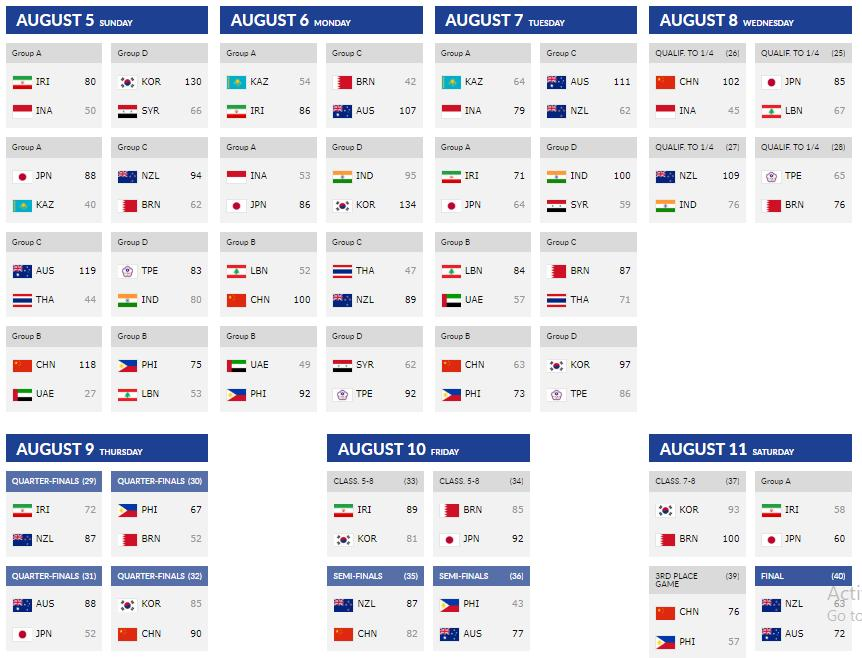 FIBA U18 Asian Games Schedule