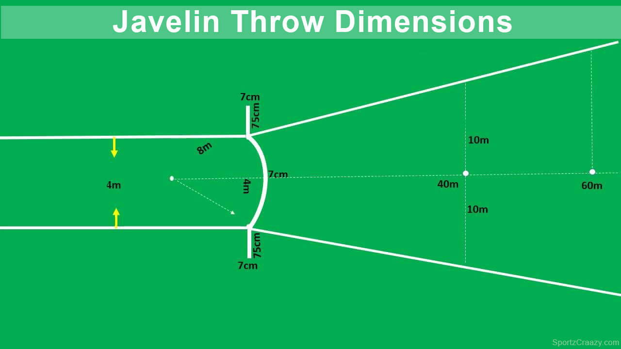 Javelin Throw Dimensions and Measurements