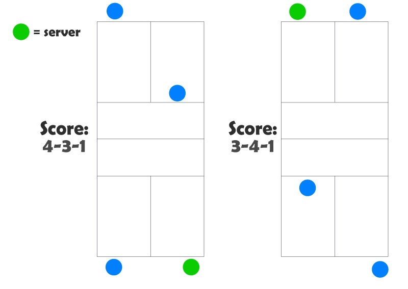 Pickleball Point Table