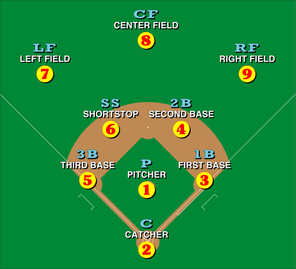 Baseball Outfield Positions