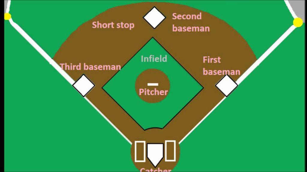 Baseball inField Positions