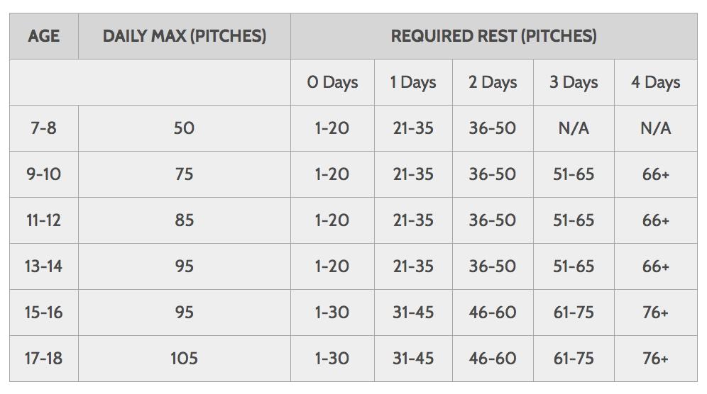 Little League Pitch Count