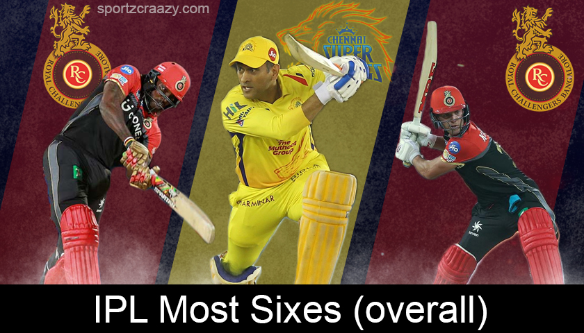 IPL Most Sixes (Overall)