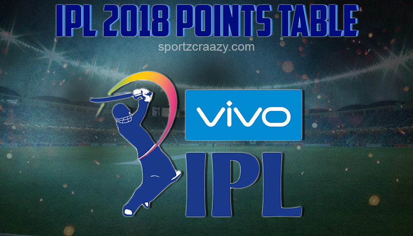 IPL Points Table 2018