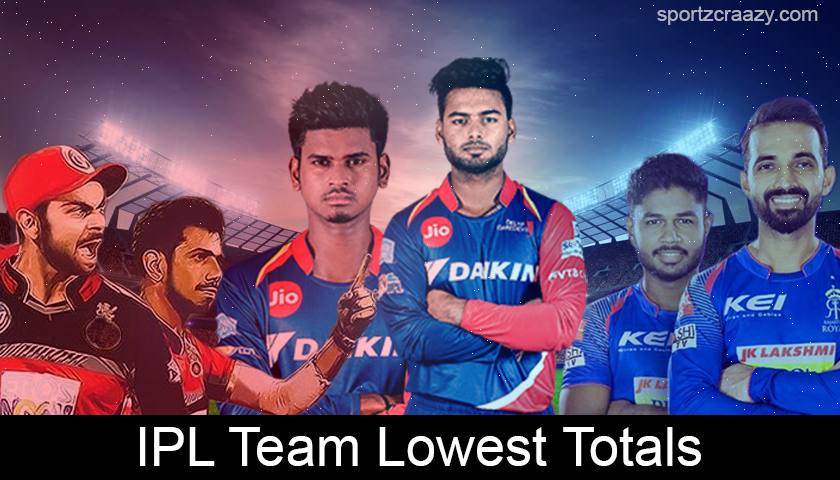 IPL Team Lowest Totals