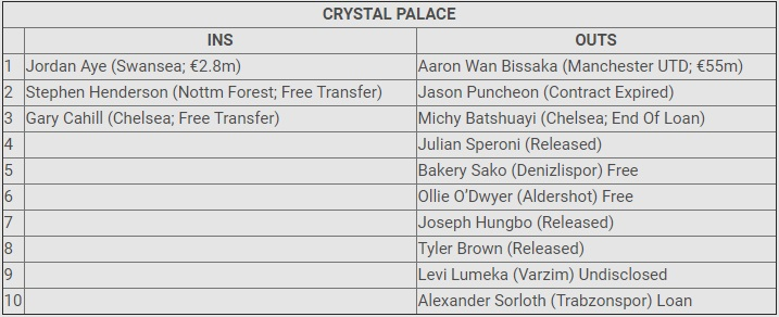 Crystal Palace Transfer