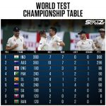 Here's a look at the updated points table of ICC World Test Championship